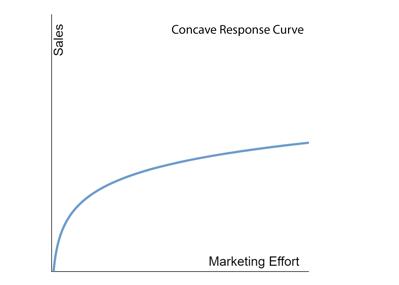 Concave response curve