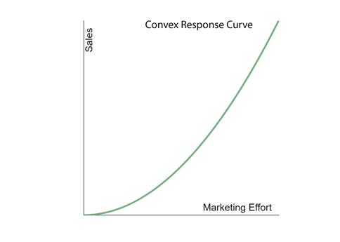 Convex Response Curve