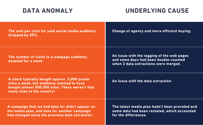 Data Anomalies (Marketing Mix Modeling)