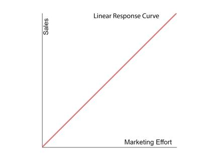 Linear Response Curve