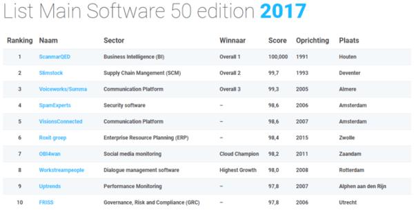 List-main-top-50-november-2017
