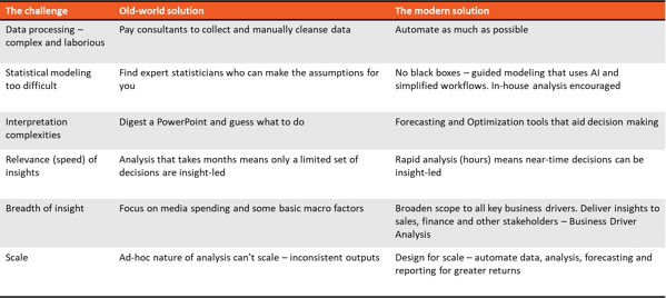 Marketing Mix Modeling challenges and solutions