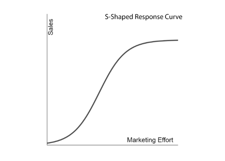 S-Shaped Response Curve