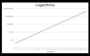 Logarithmic Scaling of Data