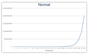 Normal Scaling of Data