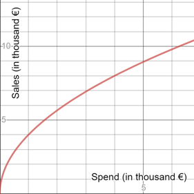 Response Curves