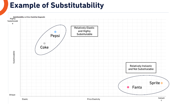 Example of Substitutability