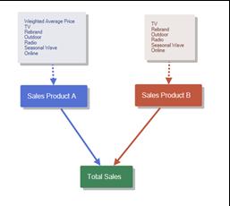 model path diagram